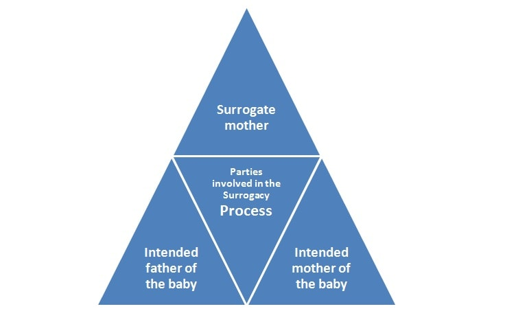 know How to Become A surrogate Mother in Kenya